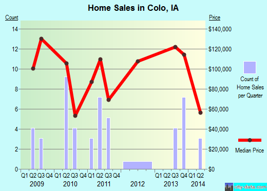 Colo,IA real estate house value index trend