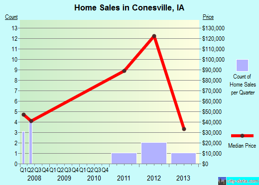 Conesville,IA real estate house value index trend