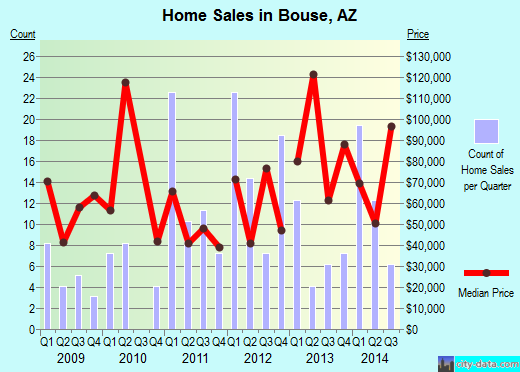 Bouse,AZ real estate house value index trend