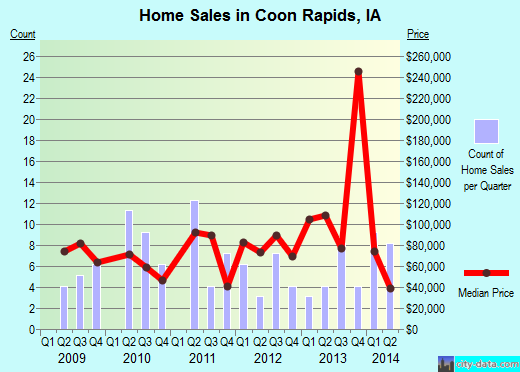 Coon Rapids,IA real estate house value index trend