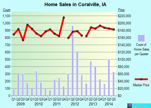 Coralville,IA real estate house value index trend
