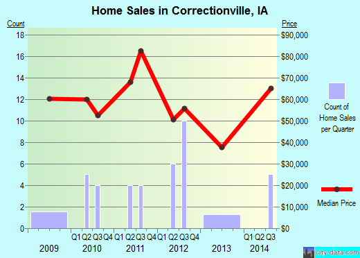 Correctionville,IA real estate house value index trend