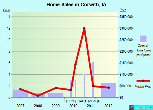 Corwith,IA real estate house value index trend