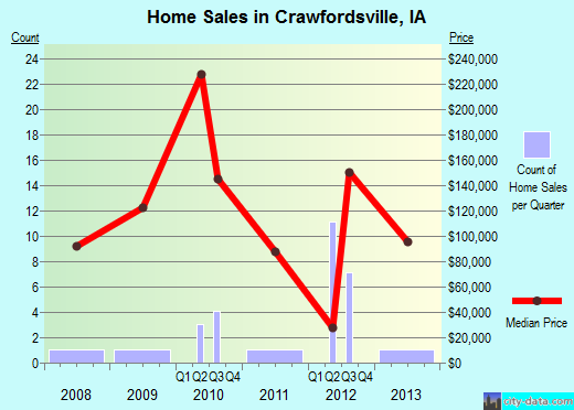 Crawfordsville,IA real estate house value index trend