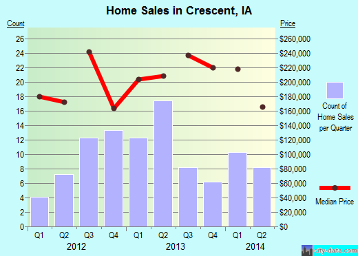 Crescent,IA index of house prices