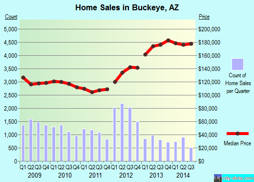 Buckeye,AZ real estate house value index trend