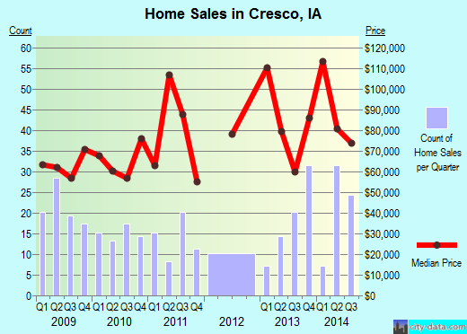 Cresco,IA real estate house value index trend