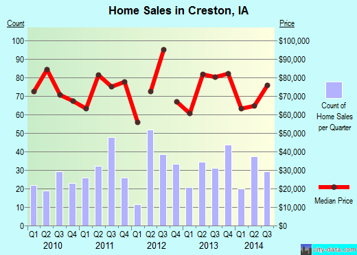 Creston,IA real estate house value index trend
