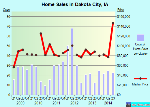 Dakota City,IA real estate house value index trend
