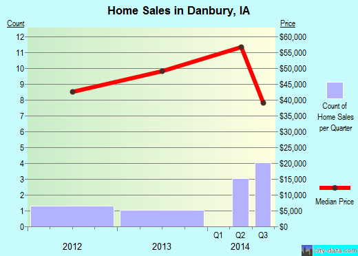 Danbury,IA real estate house value index trend