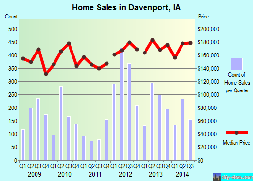 Davenport,IA real estate house value index trend