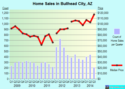 Bullhead City,AZ real estate house value index trend