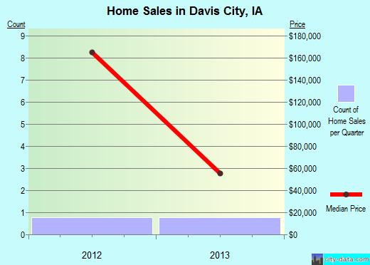 Davis City,IA real estate house value index trend
