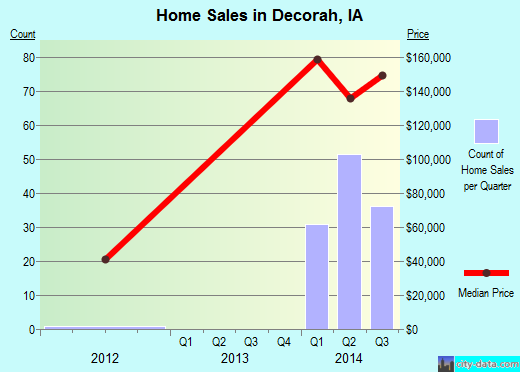 Decorah,IA real estate house value index trend
