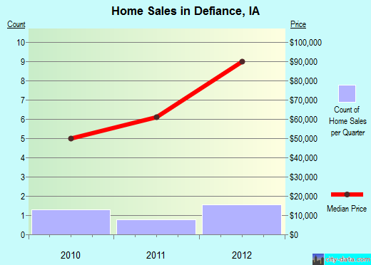 Defiance,IA real estate house value index trend