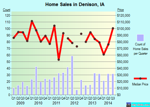 Denison,IA real estate house value index trend