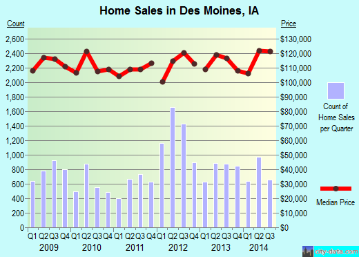 Des Moines,IA real estate house value index trend