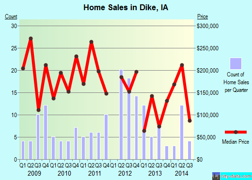 Dike,IA real estate house value index trend