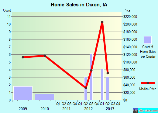 Dixon,IA real estate house value index trend