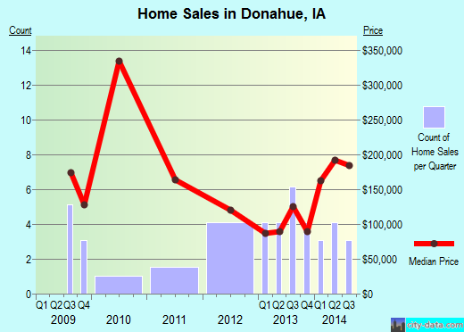 Donahue,IA real estate house value index trend