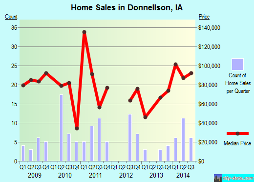Donnellson,IA real estate house value index trend