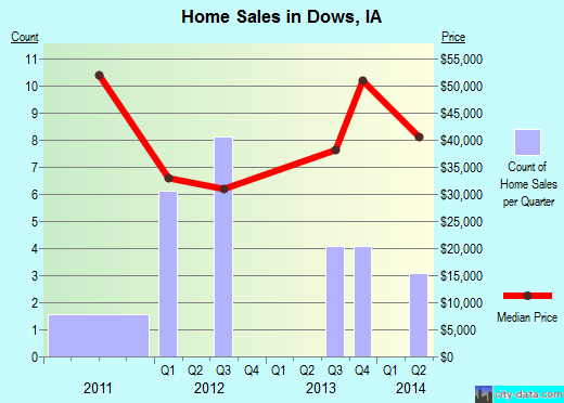 Dows,IA real estate house value index trend