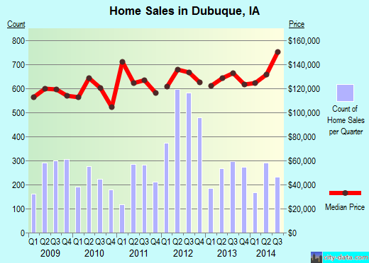 Dubuque,IA real estate house value index trend