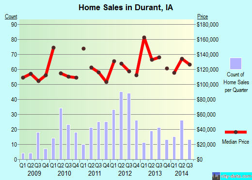 Durant,IA real estate house value index trend