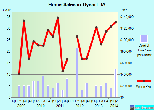 Dysart,IA real estate house value index trend