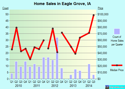 Eagle Grove,IA real estate house value index trend