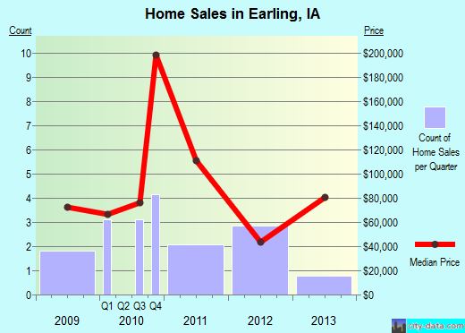 Earling,IA real estate house value index trend