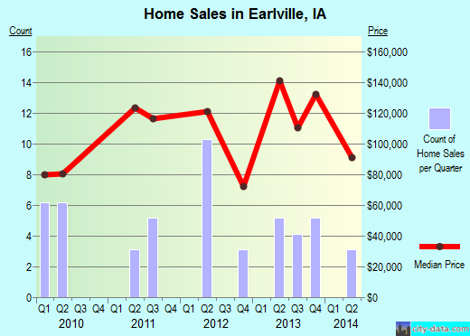 Earlville,IA real estate house value index trend