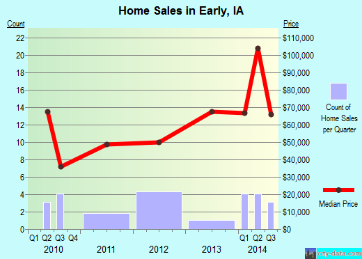 Early,IA real estate house value index trend