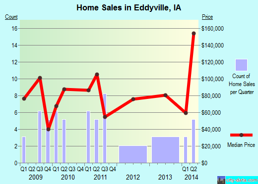 Eddyville,IA real estate house value index trend
