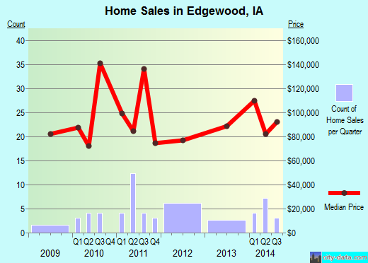 Edgewood,IA real estate house value index trend