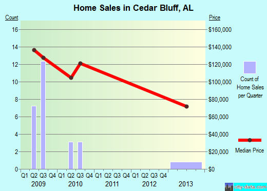 Cedar Bluff,AL real estate house value index trend