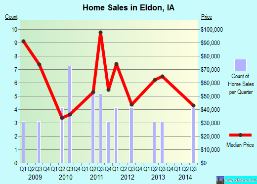 Eldon,IA real estate house value index trend