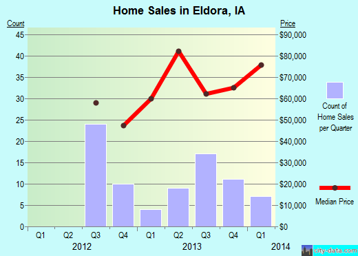 Eldora,IA real estate house value index trend