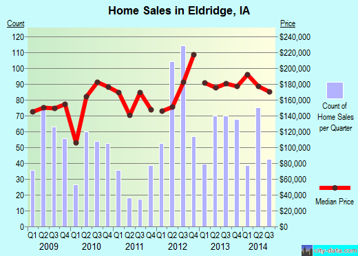 Eldridge,IA real estate house value index trend