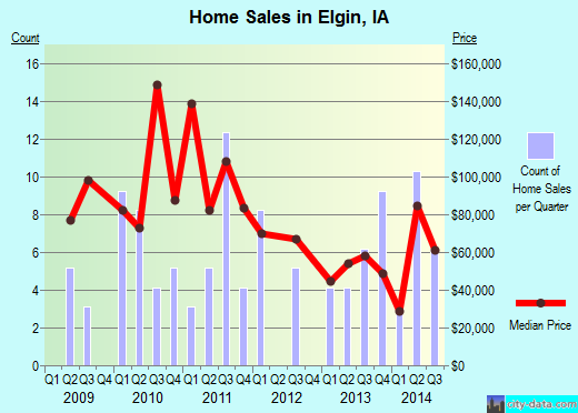Elgin,IA real estate house value index trend