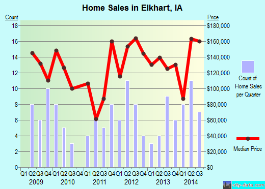 Elkhart,IA real estate house value index trend
