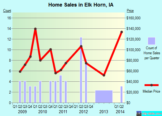 Elk Horn,IA real estate house value index trend