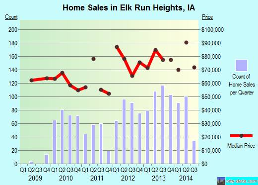 Elk Run Heights,IA real estate house value index trend