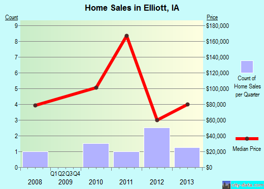 Elliott,IA real estate house value index trend