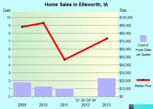 Ellsworth,IA real estate house value index trend