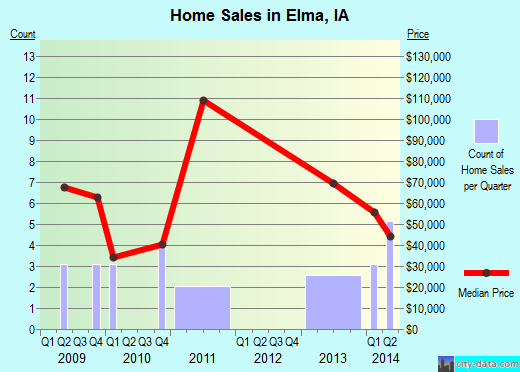 Elma,IA real estate house value index trend