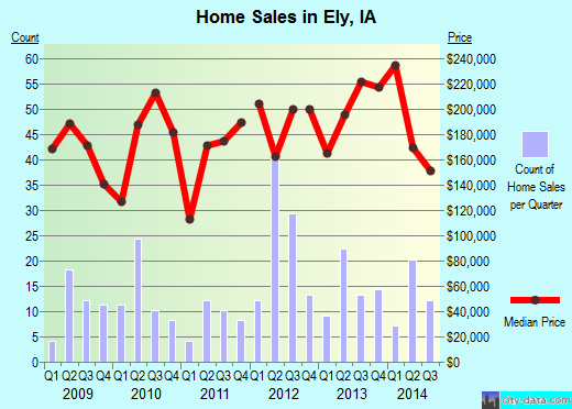 Ely,IA real estate house value index trend