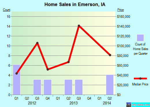Emerson,IA real estate house value index trend