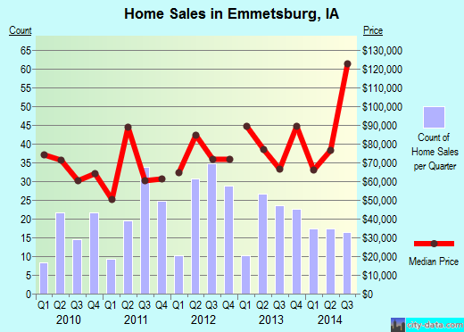 Emmetsburg,IA real estate house value index trend