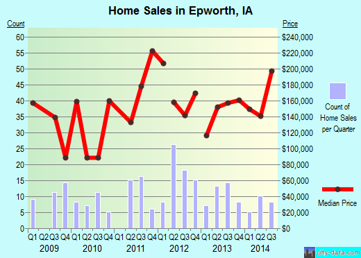 Epworth,IA real estate house value index trend